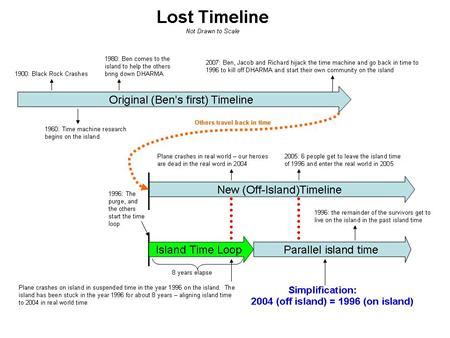 lost_timelinep.jpg