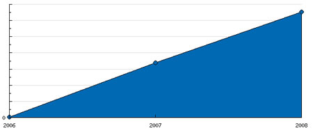 Estadísticas 2008