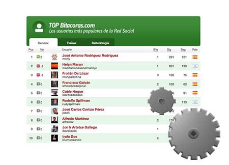 Top Usuarios, renovación del ranking de usuario en Bitacoras.com