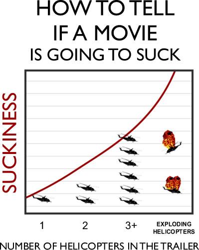 ¿Cómo saber si una película va a ser un truño?