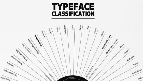 Infografías tipográficas