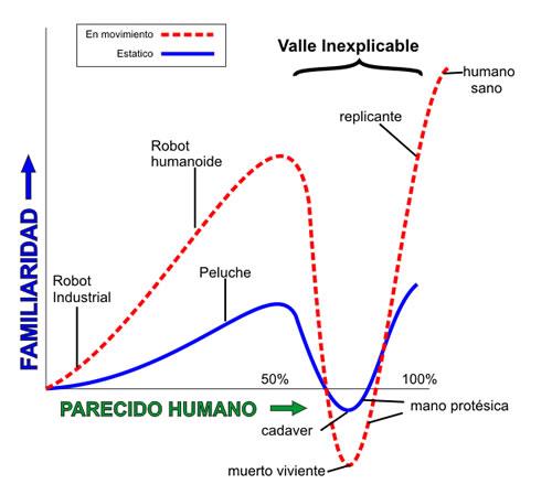 El valle inquietante de la robótica y la animación