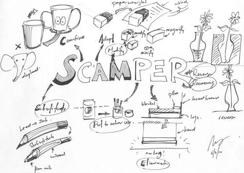 SCAMPER, estructurando la creatividad