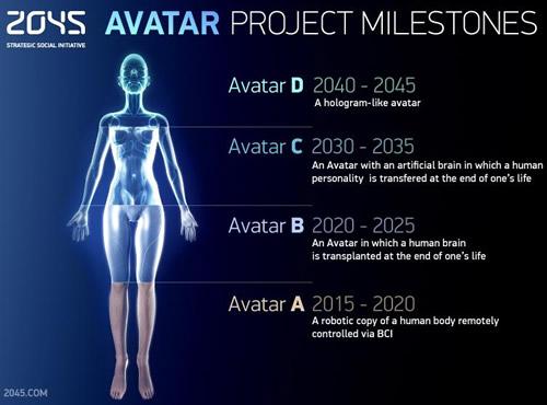 Singularity, innovación tecnológica para la vida eterna