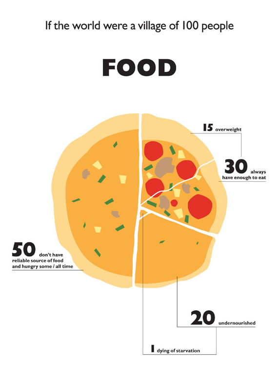 food-infographic