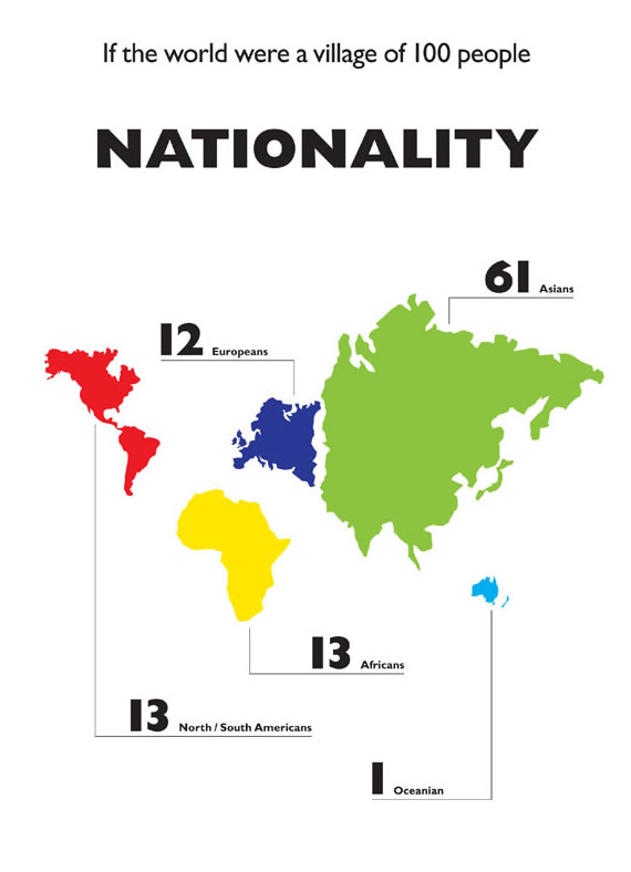 nationality-infographic