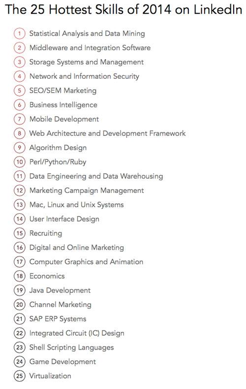 linkedin-skills-2014