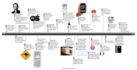 iphone_timeline.jpg