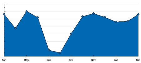 Estadísticas Marzo 2009