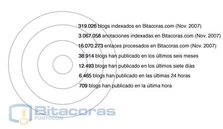 Informe sobre el estado de la blogosfera hispana Bitacoras.com 2009