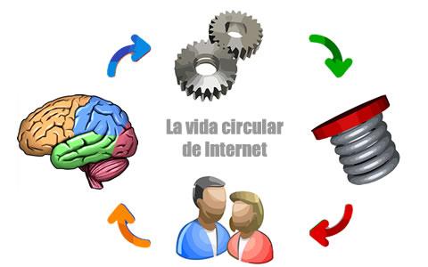 La vida circular de Internet