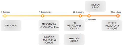 timeline-premios