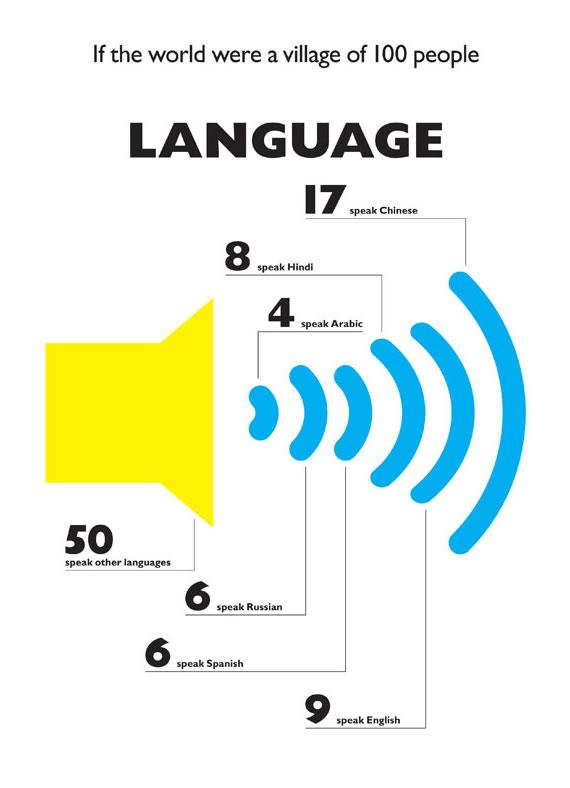 language-infographic