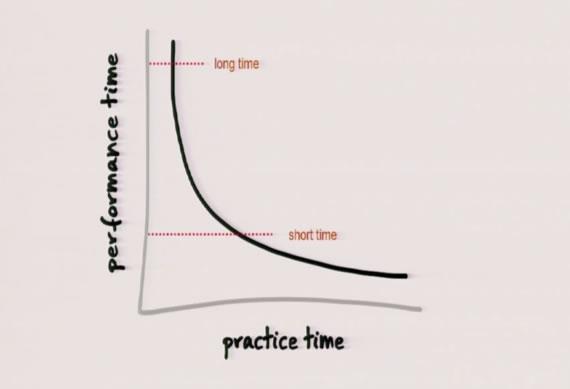 josh-kaufman-practice-time